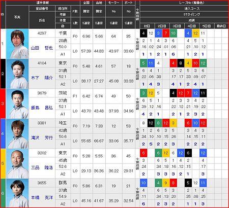 a.江戸川競艇12R