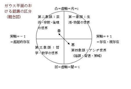 ガウス平面で表した人間認識の図